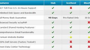 Web Host Comparison Chart Webhosting Hunters