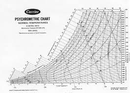 Humidity Psychrometric Chart Comfort Zone On Psychrometric