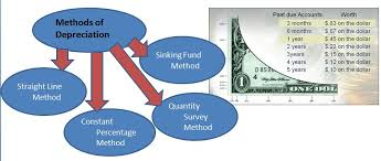 Different Depreciation Methods Methods To Calculate Property Depreciation Building Costing And