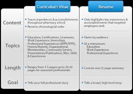 Resume Vs Curriculum Vitae Delectable Resume Curriculum Vitae Difference Kubreeuforicco