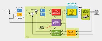 clarke single phase induction motor wiring diagram clarke aep1988 article fig3 100709 on clarke single phase induction motor wiring diagram