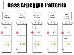Chord Bass Arpeggio Chart Pesquisa Google Bass Guitar