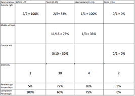 Nelson Denny Score Chart The Eye In The Sky E J Manuels Improvement All 22 Breakdown