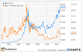 microsoft stock charts microsoft stock at all time highs 1 chart that shows why its
