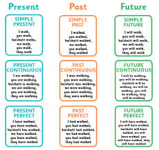 Future Tense Chart English What Is Verb Tense English Grammar English Grammar
