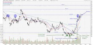 Parabolic Curve My Stocks Investing Journey
