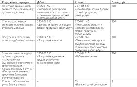 Диплом потерян выдайте дубликат audit it ru В бухгалтерском учете эти операции будут отражены следующим образом