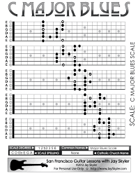 Pentatonic Scale Guitar Chart Major Blues Scale Guitar Fretboard Patterns Chart Key Of C