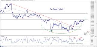Dr Reddy Technical Chart Free Chart Of The Week This Stocks Reddy For More Upside