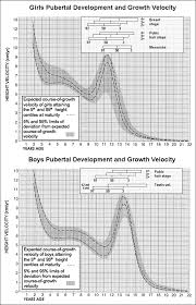 Pubic Hair Growth Chart Relationship Of Key Pubertal Stages To Pubertal Growth