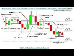 Bac Candlestick Chart