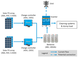 Rooftop Pv System Design Energies Free Full Text Dust Removal From Solar Pv