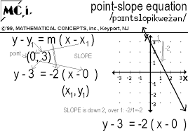 point slope equation