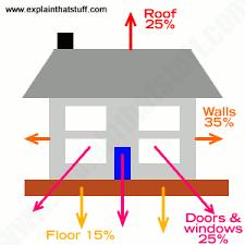 How does <b>heat</b> insulation trap <b>heat</b>? - Explain that Stuff