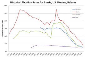 The Rapid And Mostly Unnoticed Decline Of Abortion In Russia