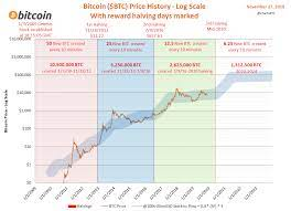 Everyone who is into bitcoin trading is trying to use historical halvings to predict the future. Bitcoin Halving History Charts Dates Coinmama Blog