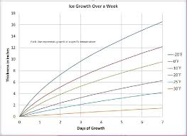 Ice Strength Chart Ice Fishing Warm Up Want To Know How Fast Your Lake Will