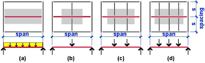 Load Bearing Chart For Lumber Wood Beam Calculator