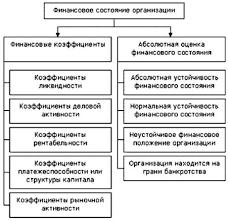 У Анализ финансового состояния предприятия Диплом Читать