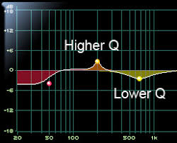 Mix Sound Like A Pro Part Four Making Eq Work For You