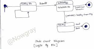 State Chart Diagram Uml Mcs032 Mca Ignou Group