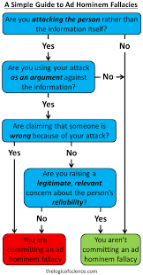 Ad Hominem Fallacies The Logic Of Science