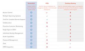 Vpn Compare Chart Securelink Third Party Remote Access Vs Vpn Desktop