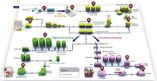 Machinery Diagram Of Milk Processing Plant Milk Processing