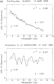 a) Amplitude spectra of typical records of T phases from an earthquake...