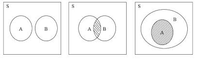 Contoh Diagram Venn Komplemen Kalkulus Diagram Venn Matematika Diskrit