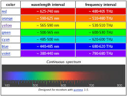 Color Spectrum Chart The Physics Of Color Vision And Color Blindness What Is Color