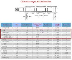 Motorcycle Chain Chart Chain Pitch Selection Chart For Roller Chains