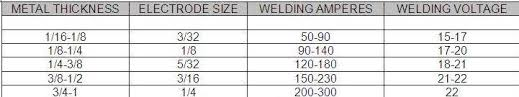 Stick Welding Amperage Chart Stick Welding How Do You Tell When Youre Too Hot