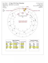 My Rashi Chart How To Check If My Sade Sati Period Has Started And When It