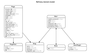 creating a database diagram with rails erd   ryan bolanderd image