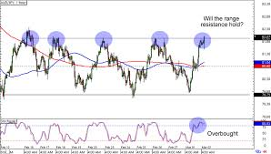 Aud Jpy Forex Chart Usd Jpy Live Rates And Charts News