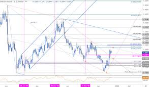 Sterling Price Outlook British Pound Breakout Stalls Gbp