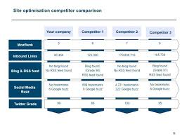 Competitive Analysis Matrix Template Competitor Internal Profile ...