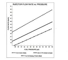 Injector Flow Rates At Different Pressures Tech Corner