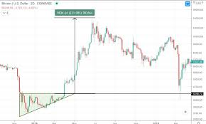 Bitcoin cash price chart shows that the coin is very volatile in its value and is strongly linked to the overall state of according to digitalcoinprice, the bitcoin cash future price will go up in the nearest future. Bitcoin Cash Bth Price Prediction 2021 2022 2023 2025 2030 Primexbt