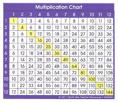 Multiplication Chart Adhesive Desk Prompt North Star