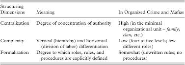 Organizational Architecture Chapter 2 Mafia Organizations