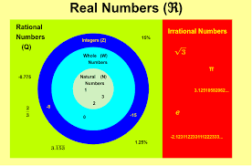 Venn Diagram Real Numbers Geogebra