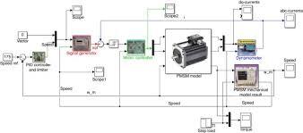 pid vector control