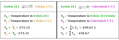 Difference Between Fahrenheit And Celsius Chart Interval Scale