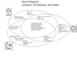 Judaism Vs Christianity Venn Diagram World Religions Power Point Poster Project Ppt Download