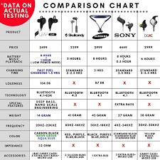 Wireless Earbud Comparison Chart Leaf Ear Wireless Bluetooth 4 1 Sweatproof Sports Jogger