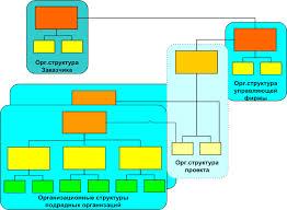Работы По Управлению Проектами Скачать Курсовые Работы По Управлению Проектами Скачать