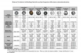 Car Wheel Sizes Chart Lotus Elise Wheel Size Chart Source Buyersguide Lotus Com