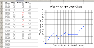 The Advantages Of Using A Weight Loss Chart Jdp Fitness